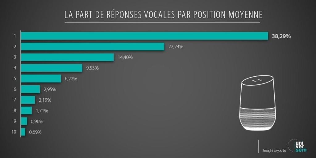 Part de réponses vocales par position moyenne